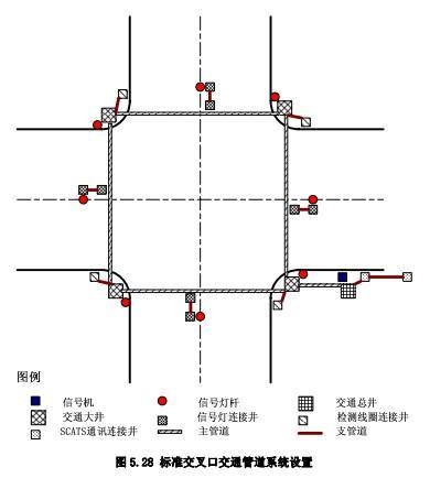 标准交叉口交通管道系统设置